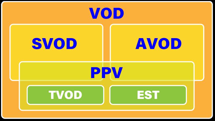 VODとは? - 動画配信サービス -