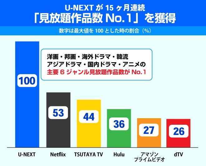 Huluに都度課金(TVOD)サービスが追加で見えるU-NEXT、amazonプライムビデオのそれぞれの方向性